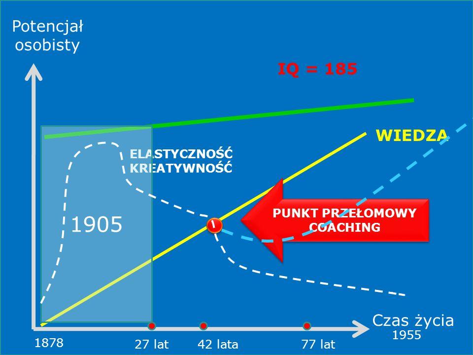 Potencjał osobisty Czas życia IQ = 185 WIEDZA ELASTYCZNOŚĆ KREATYWNOŚĆ 1905 1955 1878 PUNKT PRZEŁOMOWY COACHING PUNKT PRZEŁOMOWY COACHING 27 lat42 lat