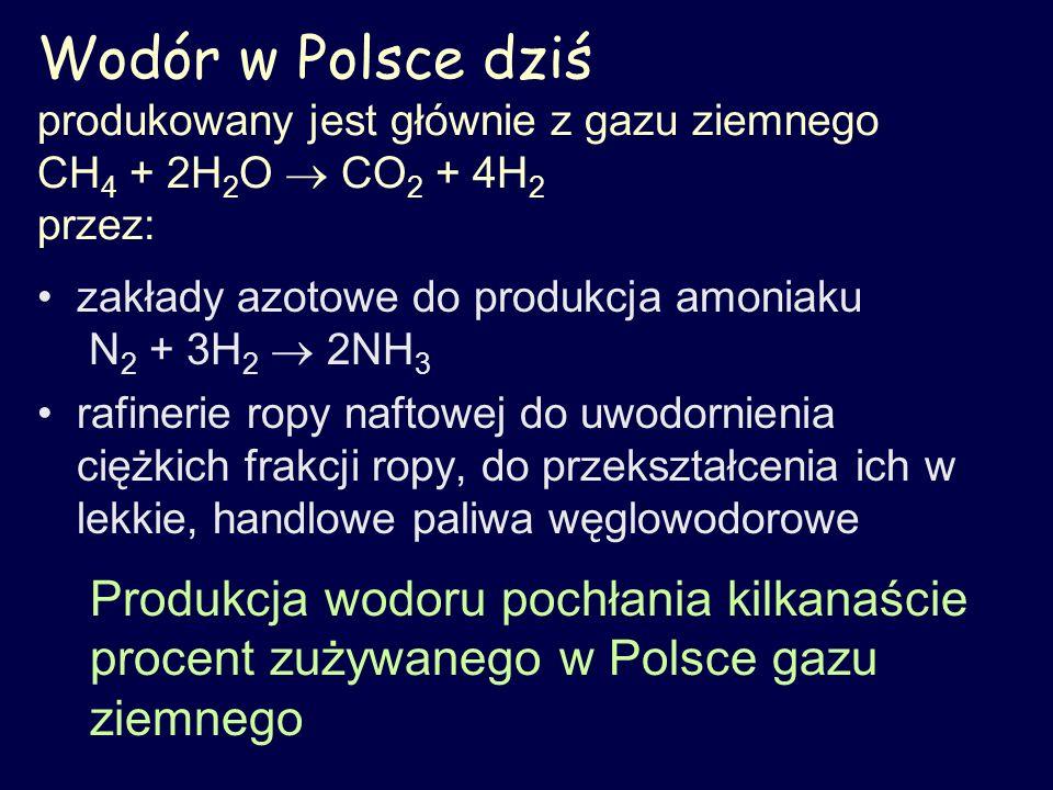 Wodór w Polsce dziś produkowany jest głównie z gazu ziemnego CH 4 + 2H 2 O CO 2 + 4H 2 przez: zakłady azotowe do produkcja amoniaku N 2 + 3H 2 2NH 3 r