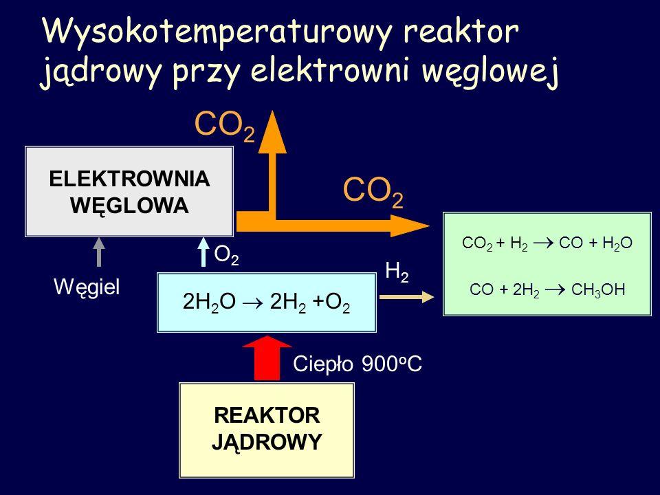 Wysokotemperaturowy reaktor jądrowy przy elektrowni węglowej REAKTOR JĄDROWY 2H 2 O 2H 2 +O 2 ELEKTROWNIA WĘGLOWA CO 2 + H 2 CO + H 2 O CO + 2H 2 CH 3