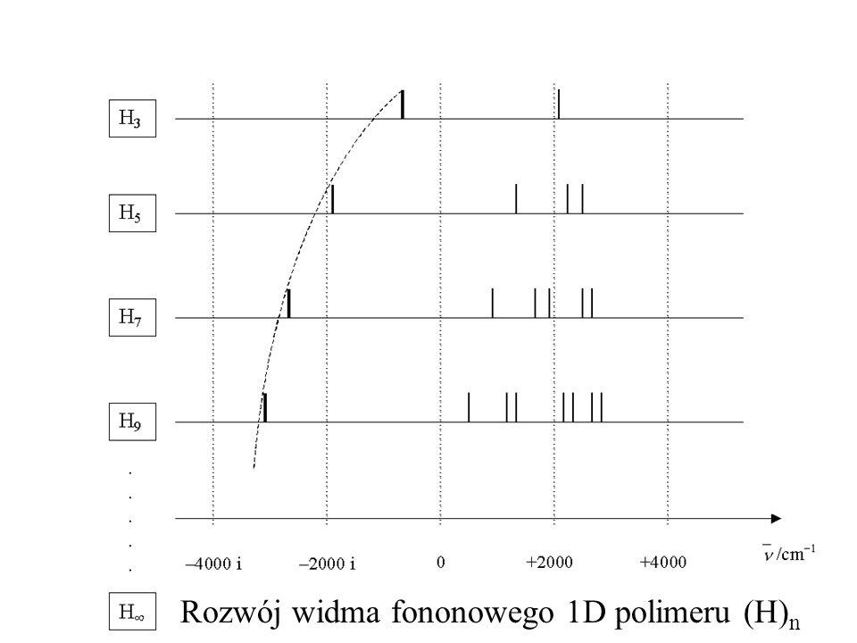 Rozwój widma fononowego 1D polimeru (H) n
