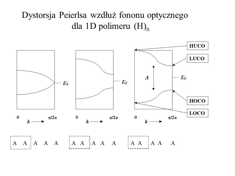 Dystorsja Peierlsa wzdłuż fononu optycznego dla 1D polimeru (H) n