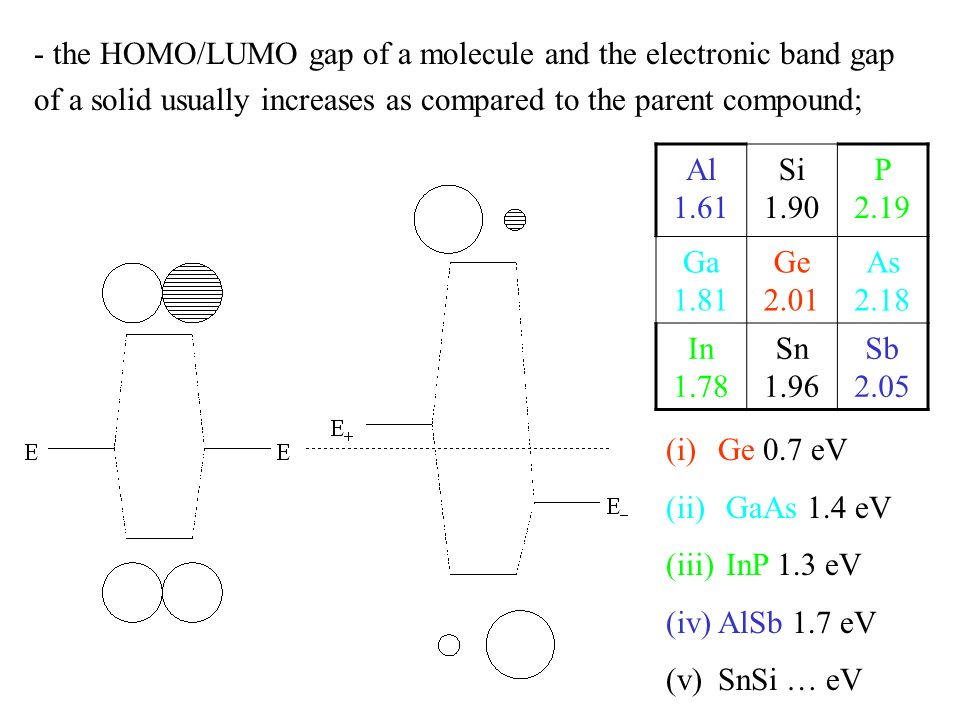 - the HOMO/LUMO gap of a molecule and the electronic band gap of a solid usually increases as compared to the parent compound; (i)Ge 0.7 eV (ii) GaAs