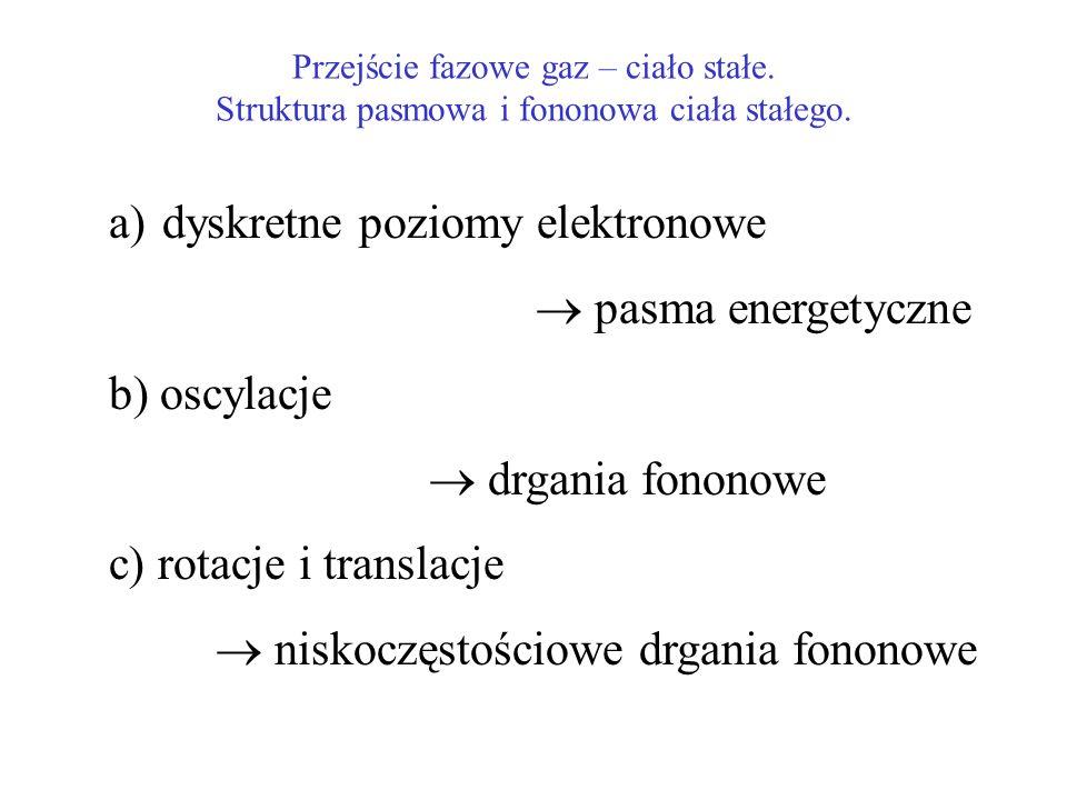 Przejście fazowe gaz – ciało stałe. Struktura pasmowa i fononowa ciała stałego. a)dyskretne poziomy elektronowe pasma energetyczne b) oscylacje drgani