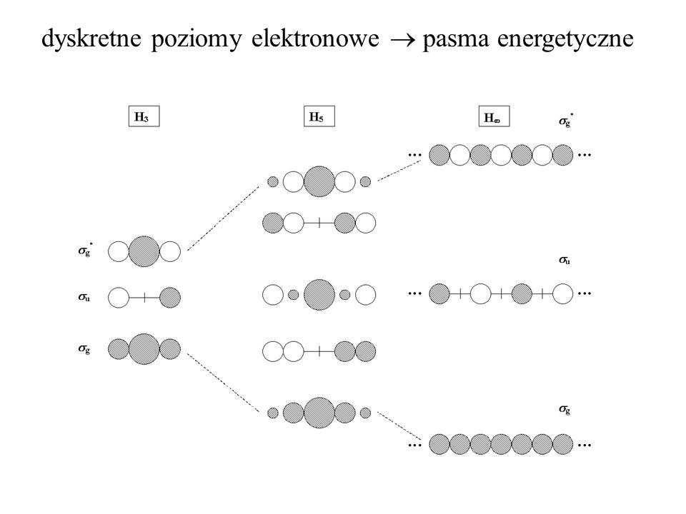 dyskretne poziomy elektronowe pasma energetyczne