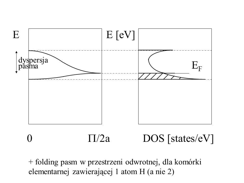 E 0 dyspersja pasma EFEF E [eV] DOS [states/eV] + folding pasm w przestrzeni odwrotnej, dla komórki elementarnej zawierającej 1 atom H (a nie 2)