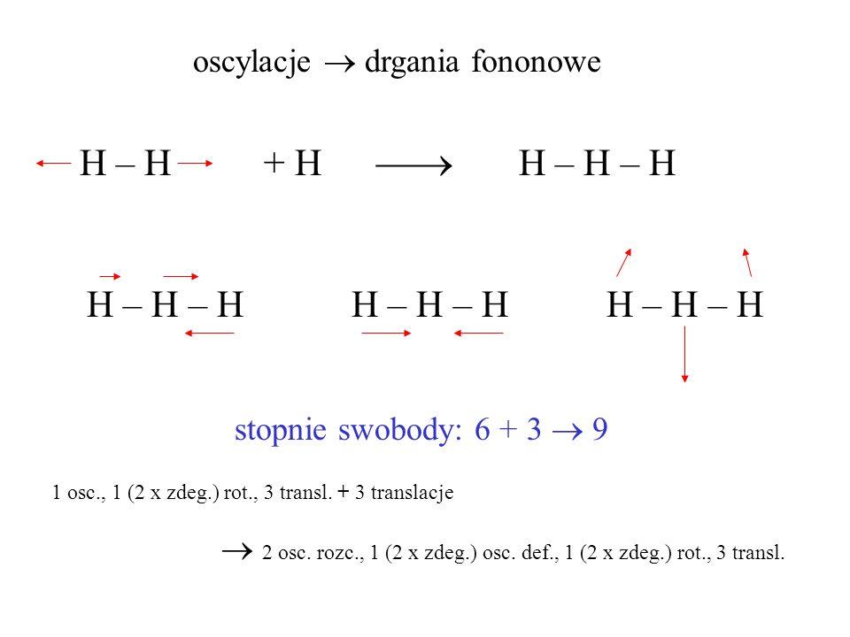 oscylacje drgania fononowe H – H + H H – H – H H – H – H H – H – H H – H – H stopnie swobody: 6 + 3 9 1 osc., 1 (2 x zdeg.) rot., 3 transl. + 3 transl