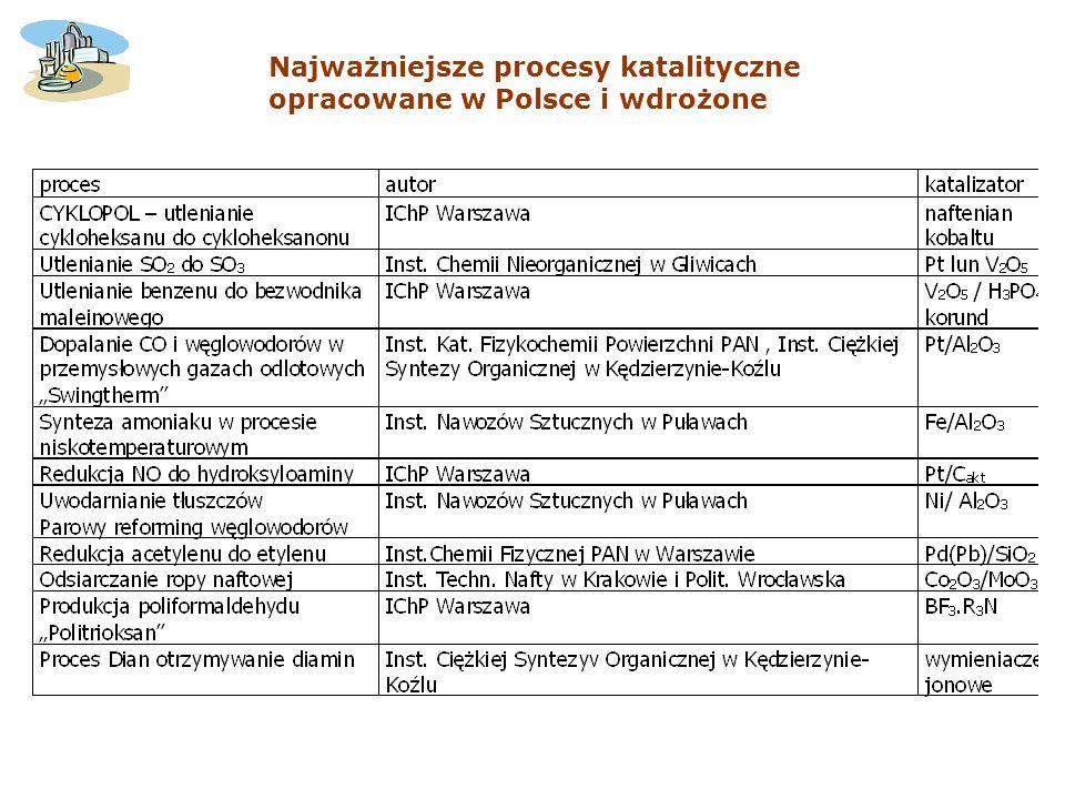Najważniejsze procesy katalityczne opracowane w Polsce i wdrożone