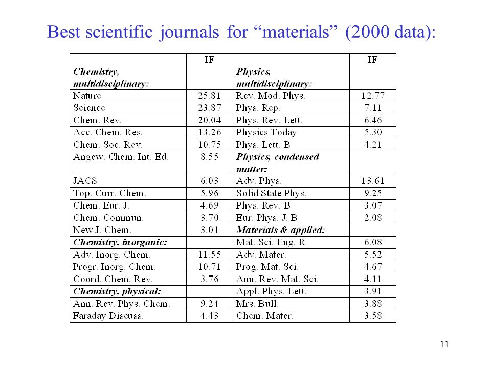 11 Best scientific journals for materials (2000 data):