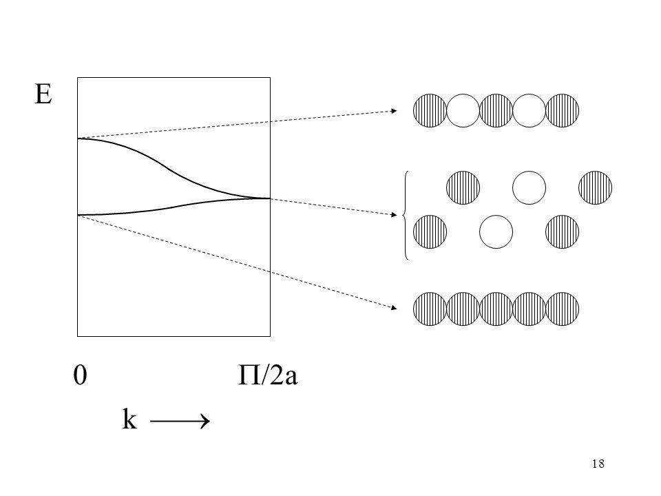 19 E 0 /2a dyspersja pasma EFEF E [eV] DOS [states/eV] + folding pasm w przestrzeni odwrotnej, dla komórki elementarnej zawierającej 1 atom H (a nie 2)