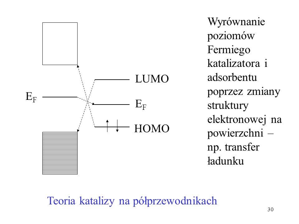 31 Reorganizacja powierzchni ciała stałego Si Si(100)(2x1)