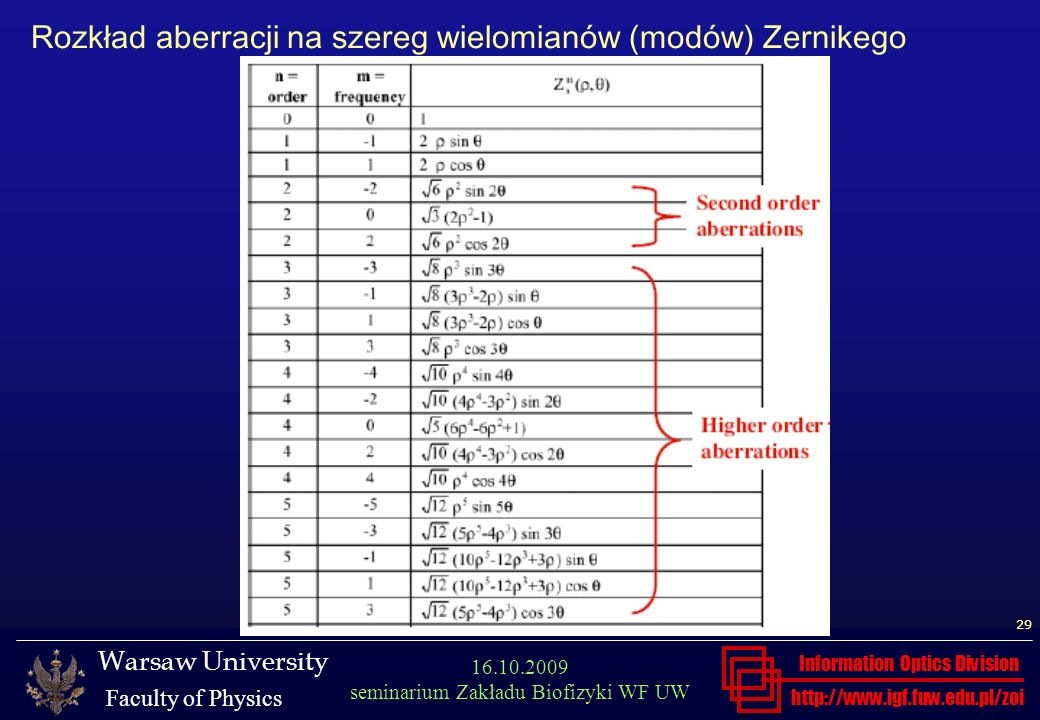 http://www.igf.fuw.edu.pl/zoi Warsaw University Faculty of Physics Information Optics Division 29 16.10.2009 seminarium Zakładu Biofizyki WF UW Rozkła