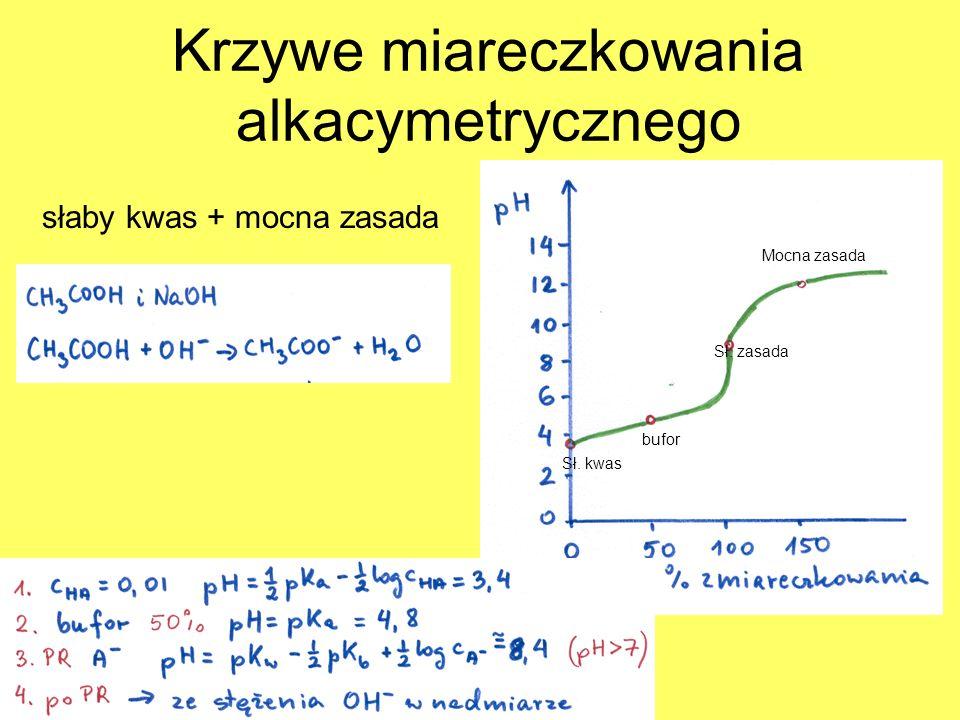 Krzywe miareczkowania alkacymetrycznego słaby kwas + mocna zasada Sł. kwas bufor Sł. zasada Mocna zasada
