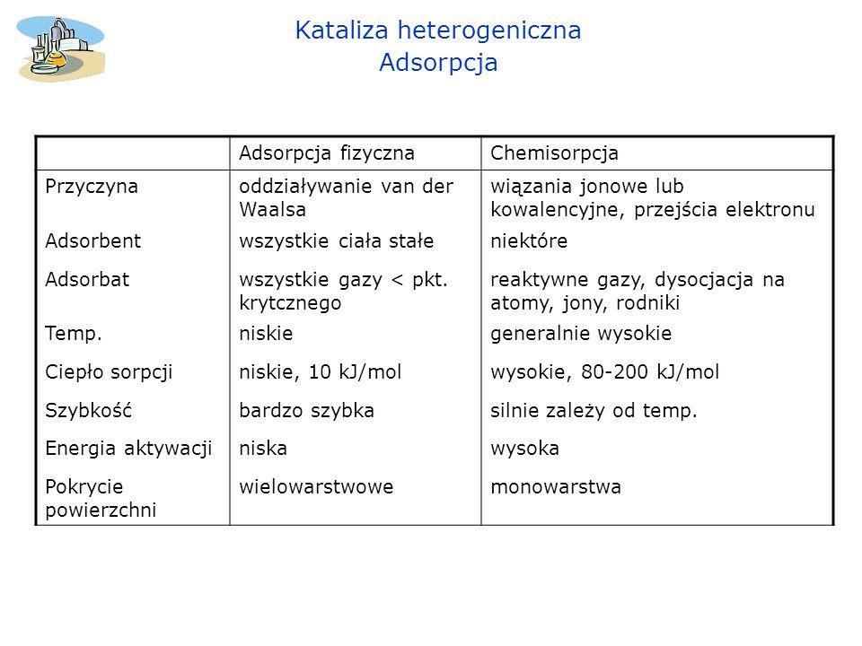 Adsorpcja węglowodorów: acetyleny > dieny > alkeny > alkany polarne związki > niepolarne związki Dla wielu metali stwierdzono, że siła chemisorpcji zmienia się w szeregu: O 2 > C 2 H 2 > C 2 H 4 > CO > H 2 > CO 2 > N 2 Dwa typy chemisorpcji; molekularna lub asocjacyjna chemisorpcja, w której wiazania adsorbowanej cząsteczki zostaja zachowane, dysocjacyjna chemisorpcja, w której wiazania adsorbowanej cząsteczki zostaja rozerwane i fragmenty cząseczki sa adsorbowane na powierzchni katalizatora.