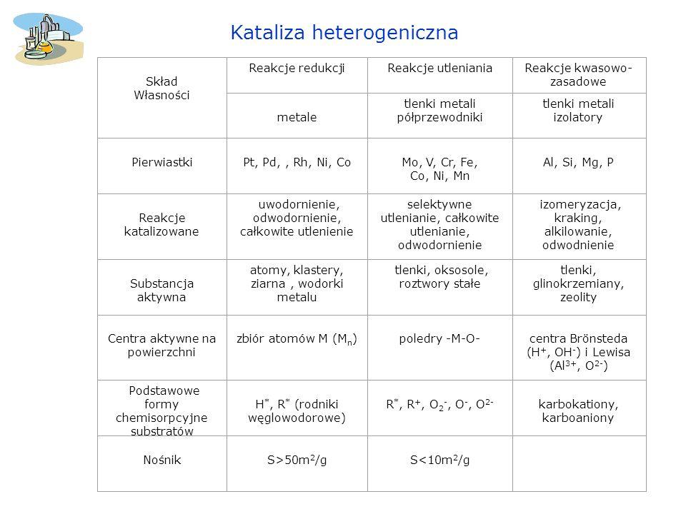 Kataliza heterogeniczna Skład Własności Reakcje redukcjiReakcje utlenianiaReakcje kwasowo- zasadowe metale tlenki metali półprzewodniki tlenki metali