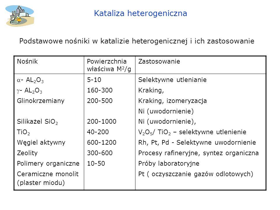 Kataliza heterogeniczna NośnikPowierzchnia właściwa M 2 /g Zastosowanie - AL 2 O 3 Glinokrzemiany Silikażel SiO 2 TiO 2 Węgiel aktywny Zeolity Polimer