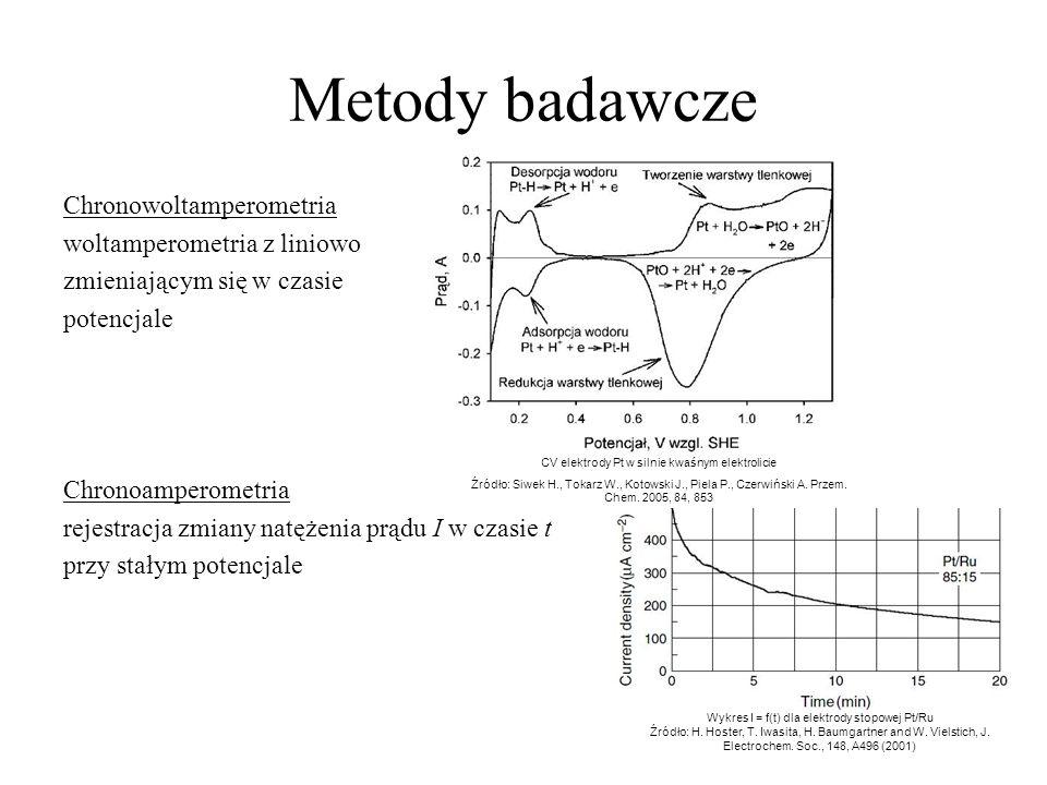 Metody badawcze Chronowoltamperometria woltamperometria z liniowo zmieniającym się w czasie potencjale Chronoamperometria rejestracja zmiany natężenia