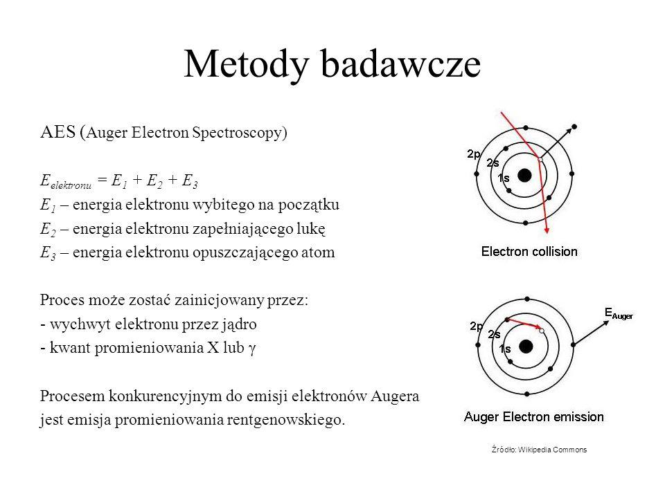 Metody badawcze AES ( Auger Electron Spectroscopy) E elektronu = E 1 + E 2 + E 3 E 1 – energia elektronu wybitego na początku E 2 – energia elektronu