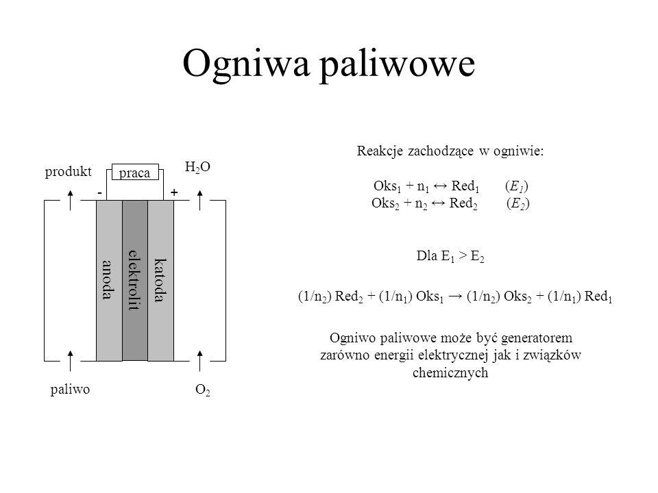 Ogniwa paliwowe elektrolit katoda anoda paliwo O2O2 H2OH2O produkt praca -+ Reakcje zachodzące w ogniwie: Oks 1 + n 1 Red 1 (E 1 ) Oks 2 + n 2 Red 2 (