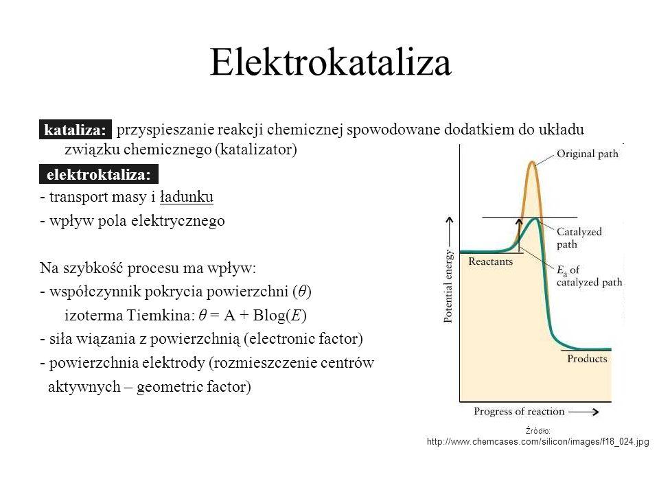 Elektrokataliza Kataliza – przyspieszanie reakcji chemicznej spowodowane dodatkiem do układu związku chemicznego (katalizator) Elektrokataliza - trans