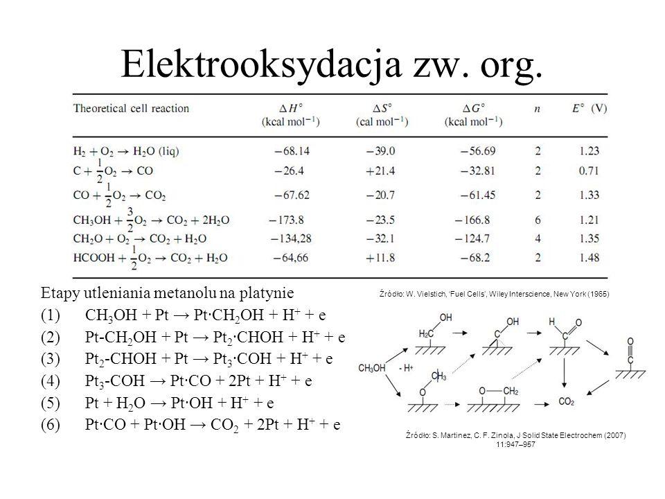Elektrooksydacja zw. org. Etapy utleniania metanolu na platynie (1)CH 3 OH + Pt Pt·CH 2 OH + H + + e (2)Pt-CH 2 OH + Pt Pt 2 ·CHOH + H + + e (3)Pt 2 -