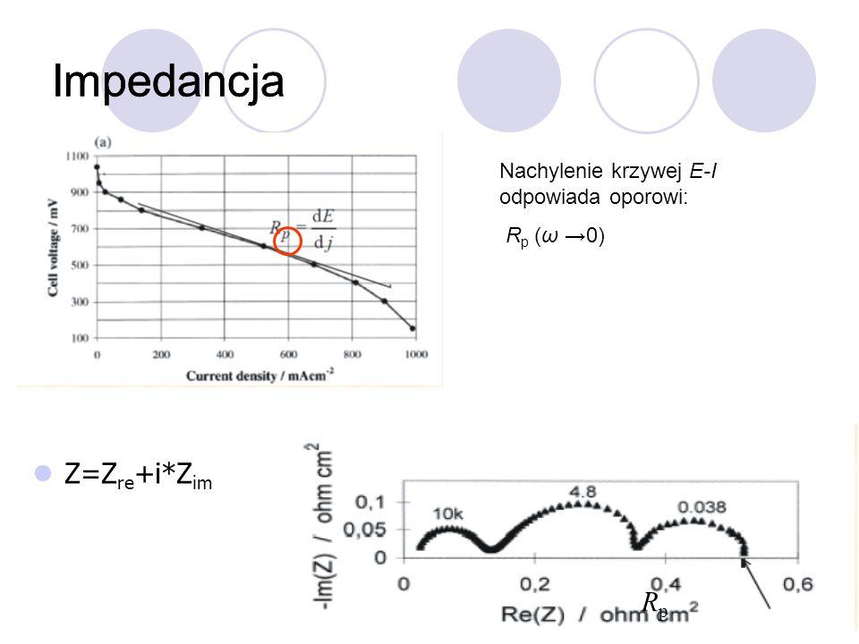 Impedancja Z=Z re +i*Z im Impedancja RpRp Nachylenie krzywej E-I odpowiada oporowi: R p (ω 0)