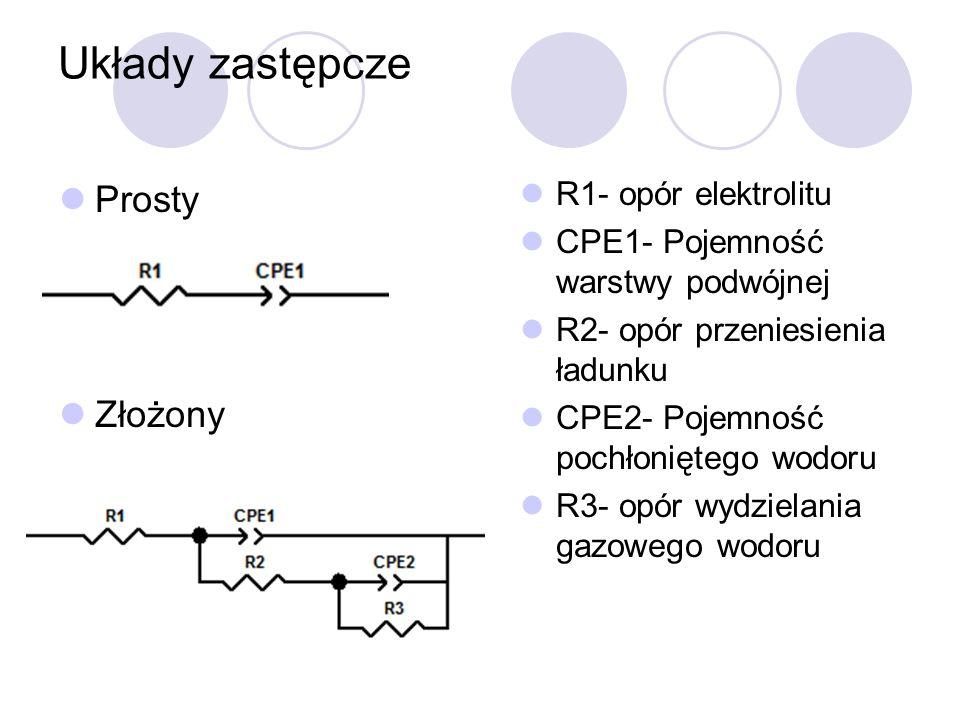Układy zastępcze Prosty Złożony R1- opór elektrolitu CPE1- Pojemność warstwy podwójnej R2- opór przeniesienia ładunku CPE2- Pojemność pochłoniętego wo