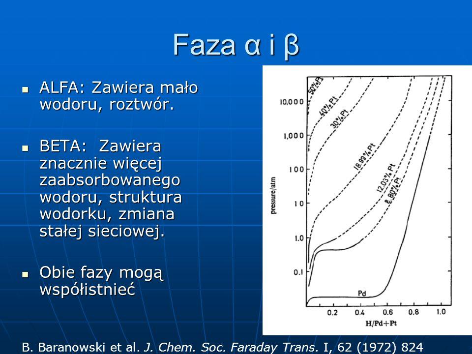 Faza α i β ALFA: Zawiera mało wodoru, roztwór. ALFA: Zawiera mało wodoru, roztwór. BETA: Zawiera znacznie więcej zaabsorbowanego wodoru, struktura wod