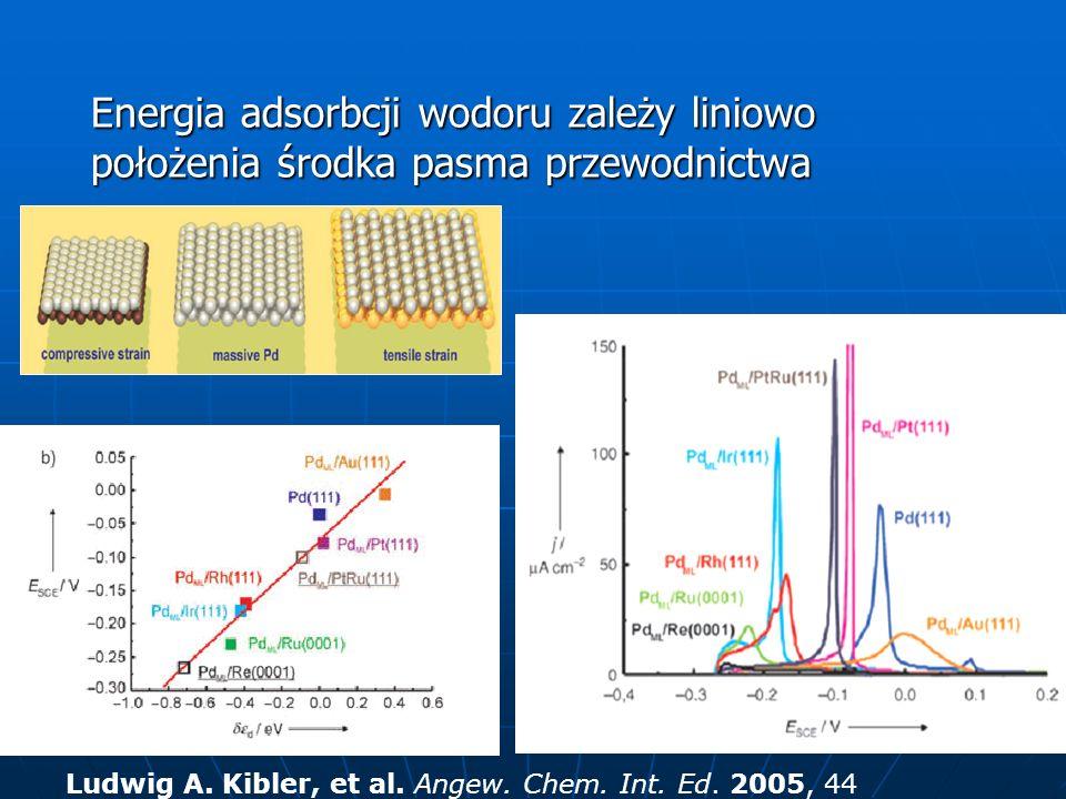 Energia adsorbcji wodoru zależy liniowo położenia środka pasma przewodnictwa