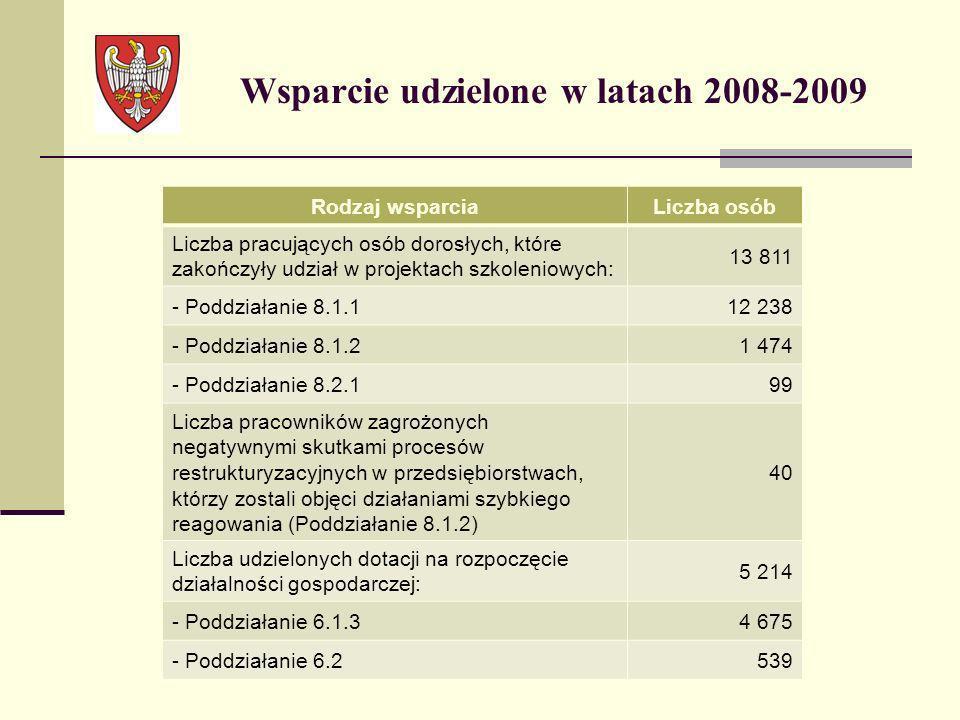 Wsparcie udzielone w latach 2008-2009 Rodzaj wsparciaLiczba osób Liczba pracujących osób dorosłych, które zakończyły udział w projektach szkoleniowych