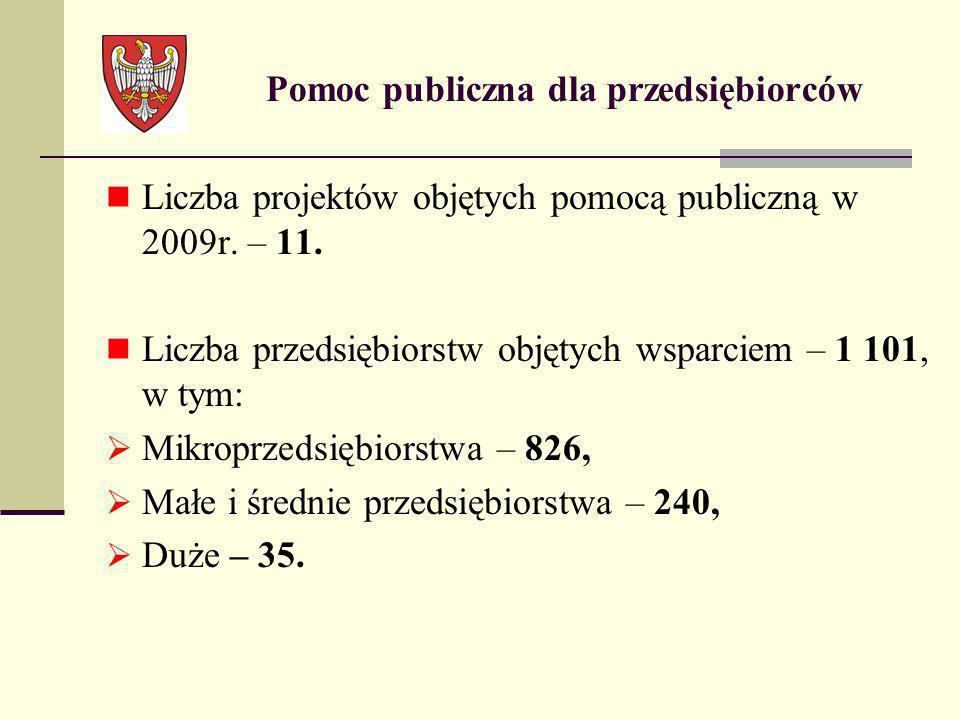 Pomoc publiczna dla przedsiębiorców Liczba projektów objętych pomocą publiczną w 2009r. – 11. Liczba przedsiębiorstw objętych wsparciem – 1 101, w tym