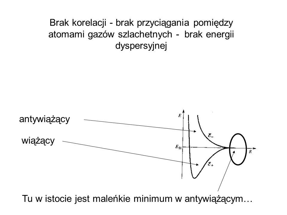 antywiążący wiążący Brak korelacji - brak przyciągania pomiędzy atomami gazów szlachetnych - brak energii dyspersyjnej Tu w istocie jest maleńkie mini