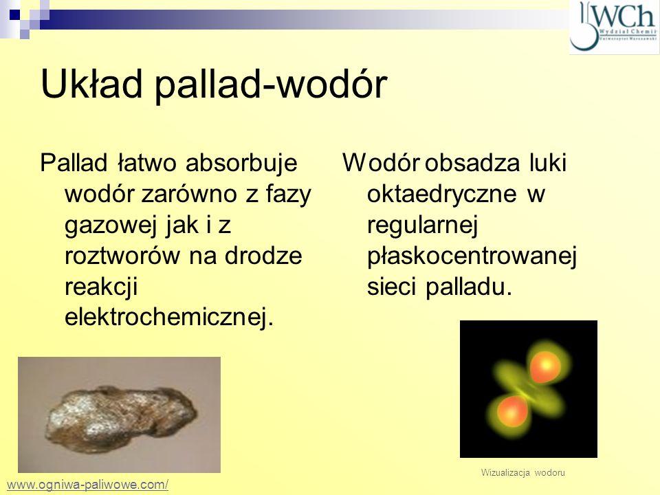 Układ pallad-wodór Pallad łatwo absorbuje wodór zarówno z fazy gazowej jak i z roztworów na drodze reakcji elektrochemicznej. Wodór obsadza luki oktae