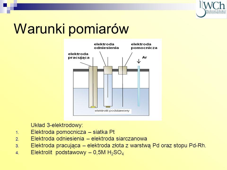 Warunki pomiarów Układ 3-elektrodowy: 1. Elektroda pomocnicza – siatka Pt 2. Elektroda odniesienia – elektroda siarczanowa 3. Elektroda pracująca – el