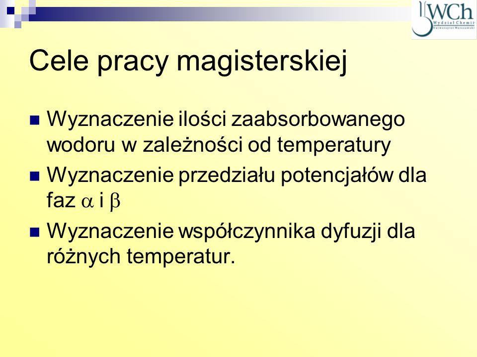 Cele pracy magisterskiej Wyznaczenie ilości zaabsorbowanego wodoru w zależności od temperatury Wyznaczenie przedziału potencjałów dla faz i Wyznaczeni