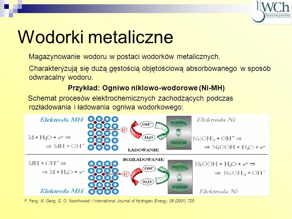 Wodorki metaliczne Magazynowanie wodoru w postaci wodorków metalicznych. Charakteryzują się dużą gęstością objętościową absorbowanego w sposób odwraca