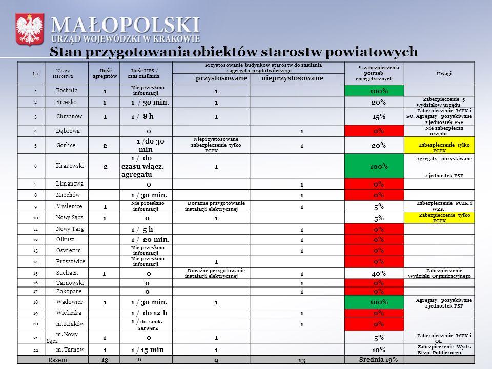 Stan przygotowania obiektów starostw powiatowych Lp. Nazwa starostwa Ilość agregatów Ilość UPS / czas zasilania Przystosowanie budynków starostw do za