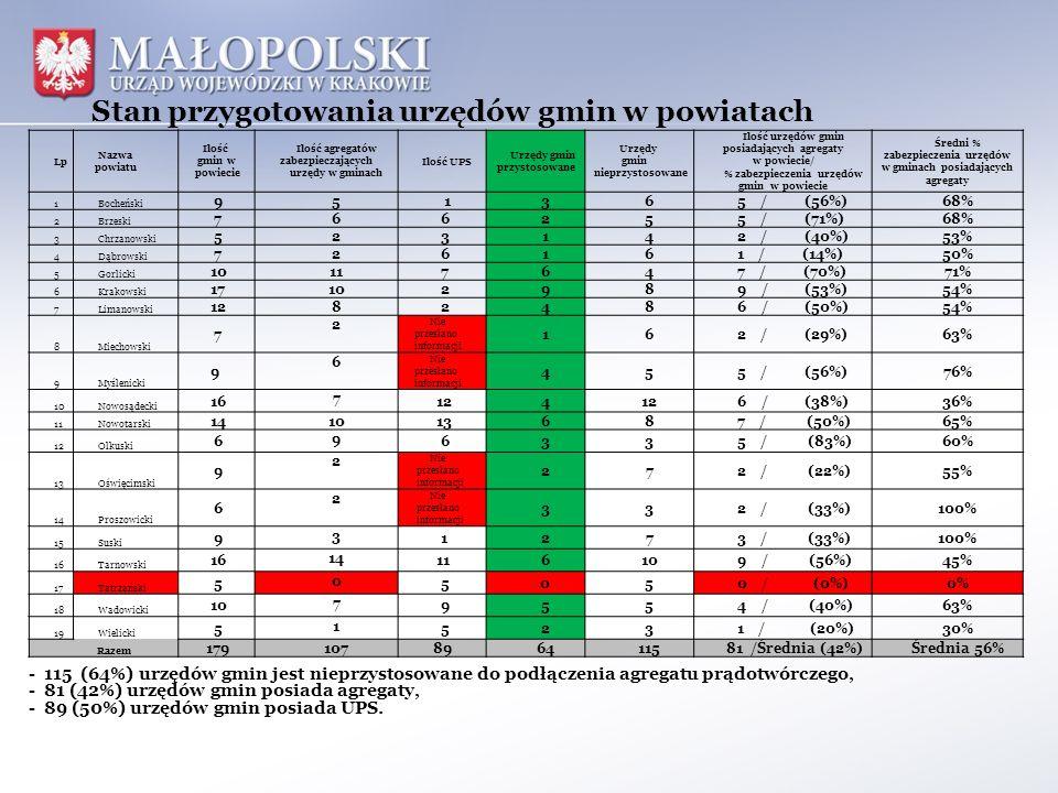 Stan przygotowania urzędów gmin w powiatach - 115 (64%) urzędów gmin jest nieprzystosowane do podłączenia agregatu prądotwórczego, - 81 (42%) urzędów