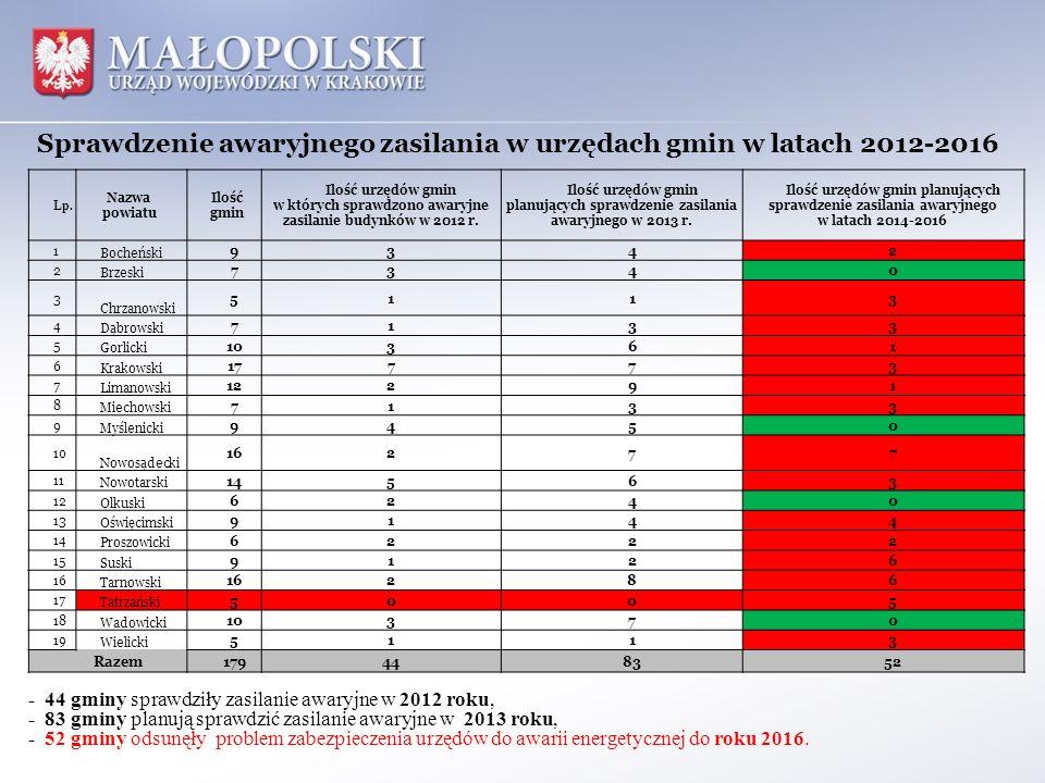 Sprawdzenie awaryjnego zasilania w urzędach gmin w latach 2012-2016 - 44 gminy sprawdziły zasilanie awaryjne w 2012 roku, - 83 gminy planują sprawdzić