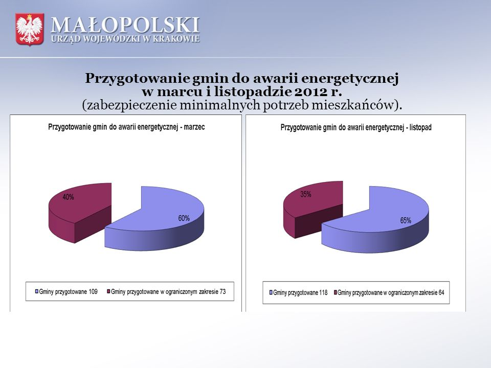 Przygotowanie gmin do awarii energetycznej w marcu i listopadzie 2012 r. (zabezpieczenie minimalnych potrzeb mieszkańców).