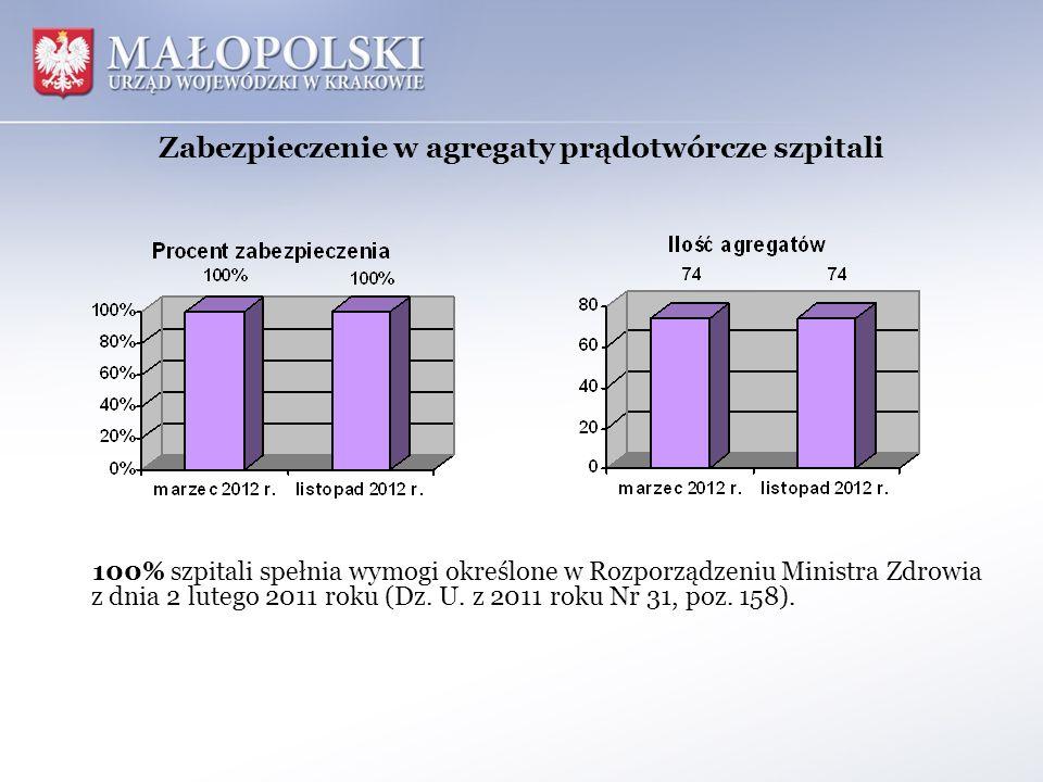 Zabezpieczenie w agregaty prądotwórcze szpitali 100% szpitali spełnia wymogi określone w Rozporządzeniu Ministra Zdrowia z dnia 2 lutego 2011 roku (Dz