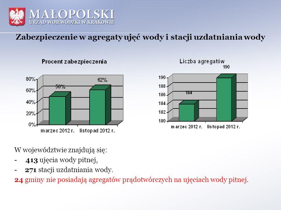 Zabezpieczenie w agregaty ujęć wody i stacji uzdatniania wody W województwie znajdują się: - 413 ujęcia wody pitnej, -271 stacji uzdatniania wody. 24