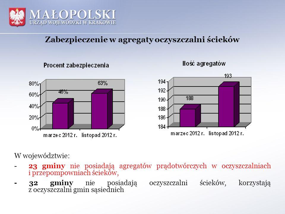 Zabezpieczenie w agregaty oczyszczalni ścieków W województwie: - 23 gminy nie posiadają agregatów prądotwórczych w oczyszczalniach i przepompowniach ś