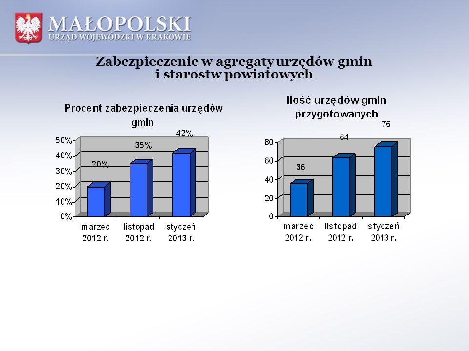 Zabezpieczenie w agregaty urzędów gmin i starostw powiatowych