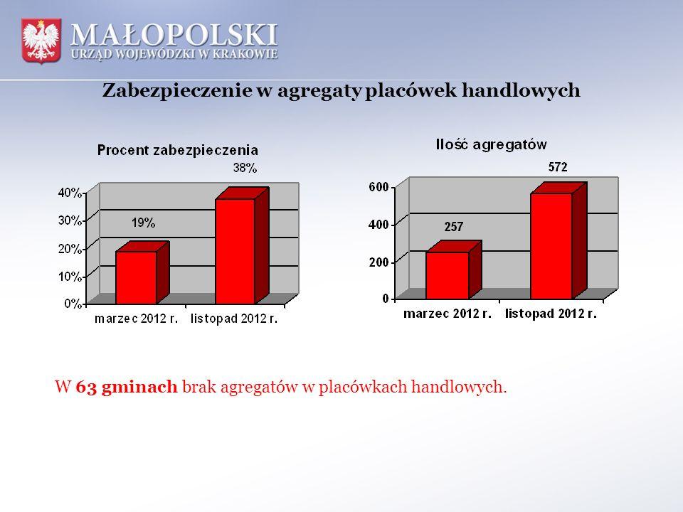 Zabezpieczenie w agregaty placówek handlowych W 63 gminach brak agregatów w placówkach handlowych.
