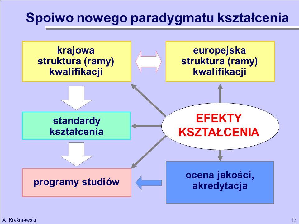 17A. Kraśniewski krajowa struktura (ramy) kwalifikacji standardy kształcenia programy studiów EFEKTY KSZTAŁCENIA ocena jakości, akredytacja europejska