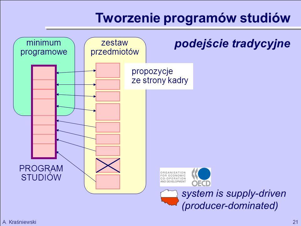 21A. Kraśniewski minimum programowe Tworzenie programów studiów PROGRAM STUDIÓW system is supply-driven (producer-dominated) zestaw przedmiotów podejś