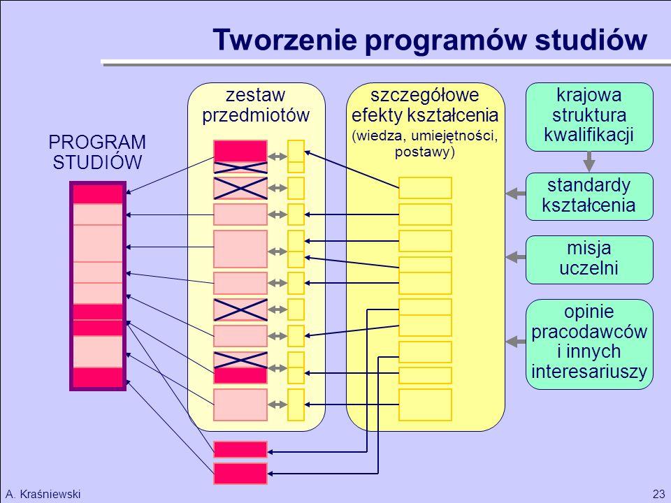 23A. Kraśniewski PROGRAM STUDIÓW Tworzenie programów studiów szczegółowe efekty kształcenia (wiedza, umiejętności, postawy) zestaw przedmiotów standar