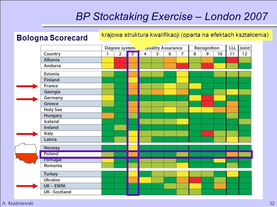 32A. Kraśniewski Bologna Scorecard BP Stocktaking Exercise – London 2007 krajowa struktura kwalifikacji (oparta na efektach kształcenia)