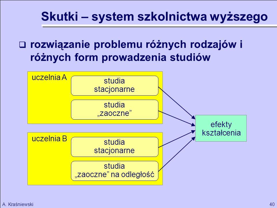 40A. Kraśniewski uczelnia B rozwiązanie problemu różnych rodzajów i różnych form prowadzenia studiów studia stacjonarne studia zaoczne studia stacjona