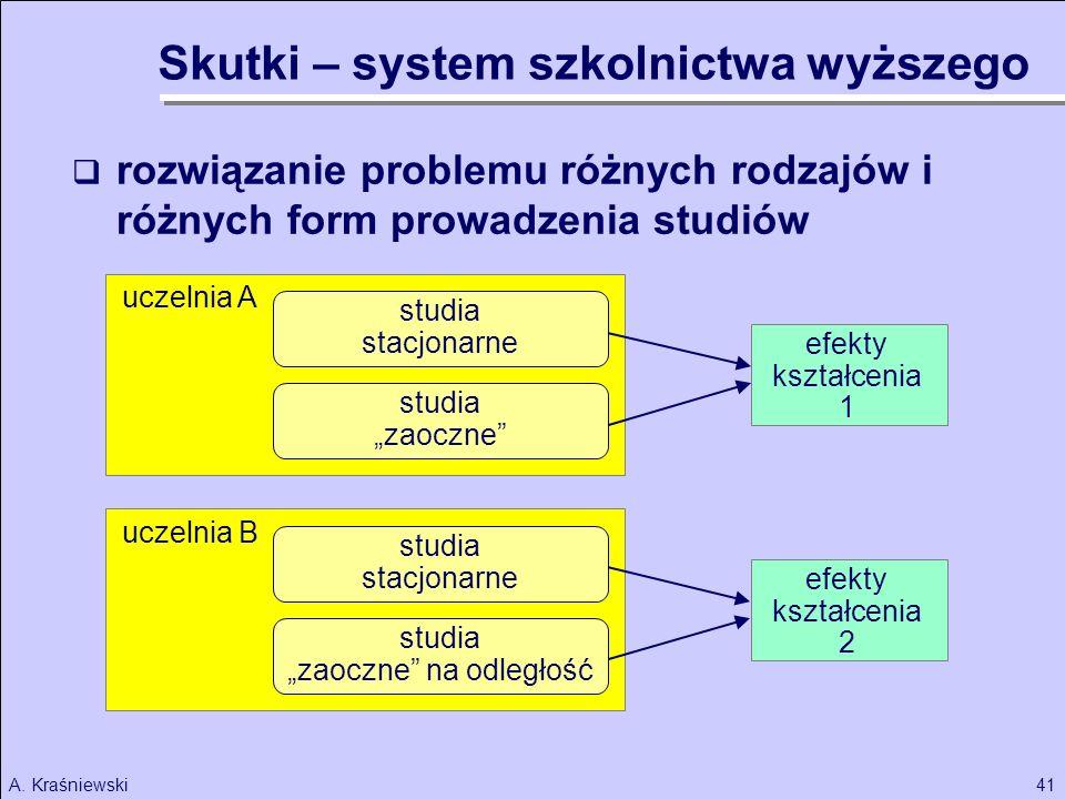 41A. Kraśniewski uczelnia B rozwiązanie problemu różnych rodzajów i różnych form prowadzenia studiów studia stacjonarne studia zaoczne studia stacjona